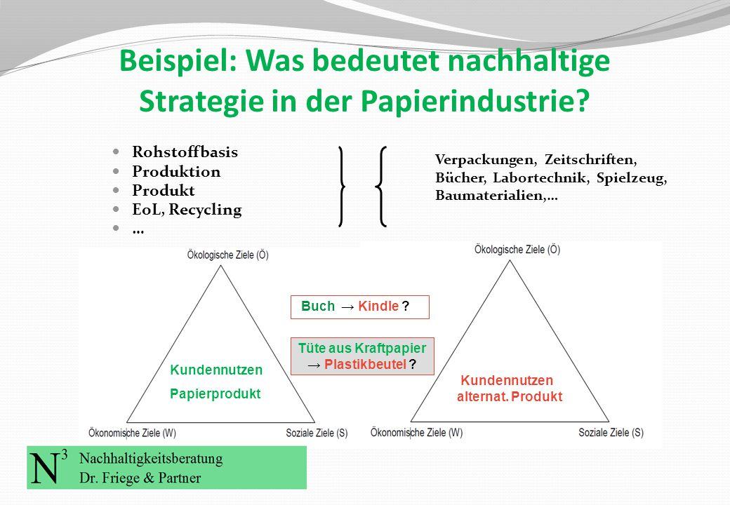 Beispiel: Was bedeutet nachhaltige Strategie in der Papierindustrie? Rohstoffbasis Produktion Produkt EoL, Recycling … Kundennutzen Papierprodukt Kund