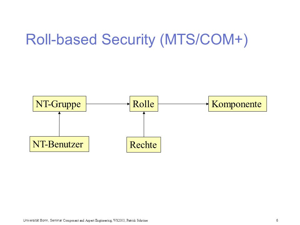 Universität Bonn, Seminar Component and Aspect Engineering, WS2003, Patrick Schriner 6 Roll-based Security (MTS/COM+) Rolle NT-Benutzer NT-GruppeKomponente Rechte