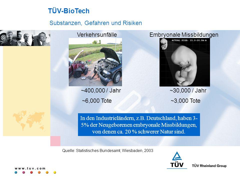 w w w. t u v. c o m Quelle: Statistisches Bundesamt, Wiesbaden, 2003 Verkehrsunfälle ~400,000 / Jahr ~6,000 Tote TÜV-BioTech Substanzen, Gefahren und