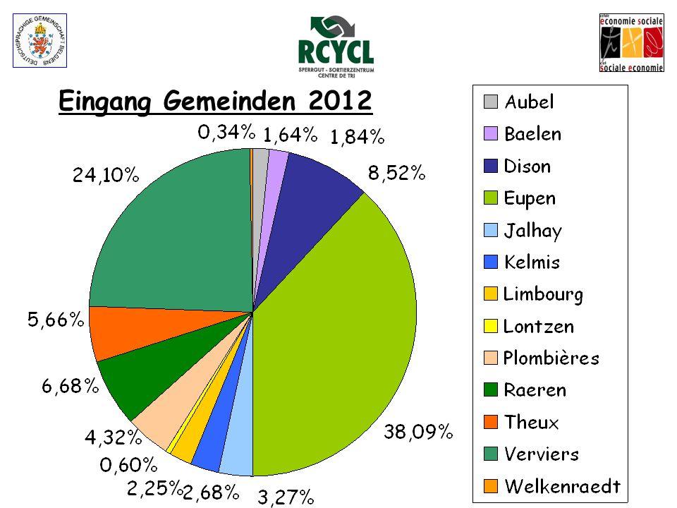 Eingang Sperrgüter: Gemeinden 2012