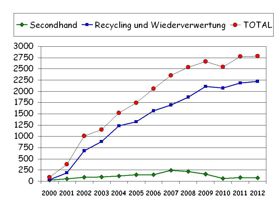 Ausgang Gemeinden und Betriebe 2012