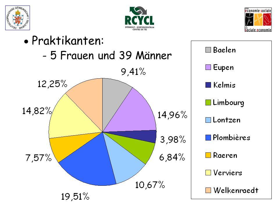  Statistik Praktikanten 2012: - Nationalitäten: ➔ 39% Belgier ➔ 7% andere EU-Länder ➔ 36% Europäer außerhalb EU ➔ 18 % Afrika - Anwesenheiten: ➔ 69% effektive Präsenz ➔ 9% Urlaub ➔ 20% Krankheit - Arbeitsunfall ➔ 2% unbegründete Abwesenheit - 4 Abbrüche, 21 Abschlüsse, 19 in Vertrag 3.