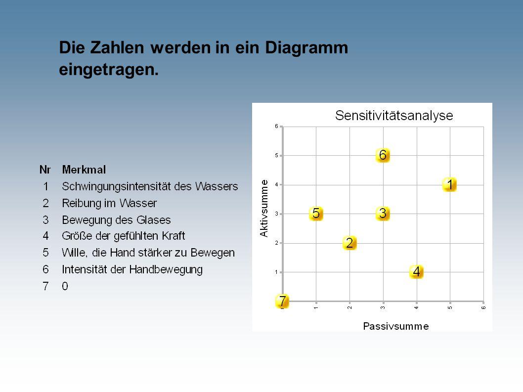 Die Zahlen werden in ein Diagramm eingetragen.