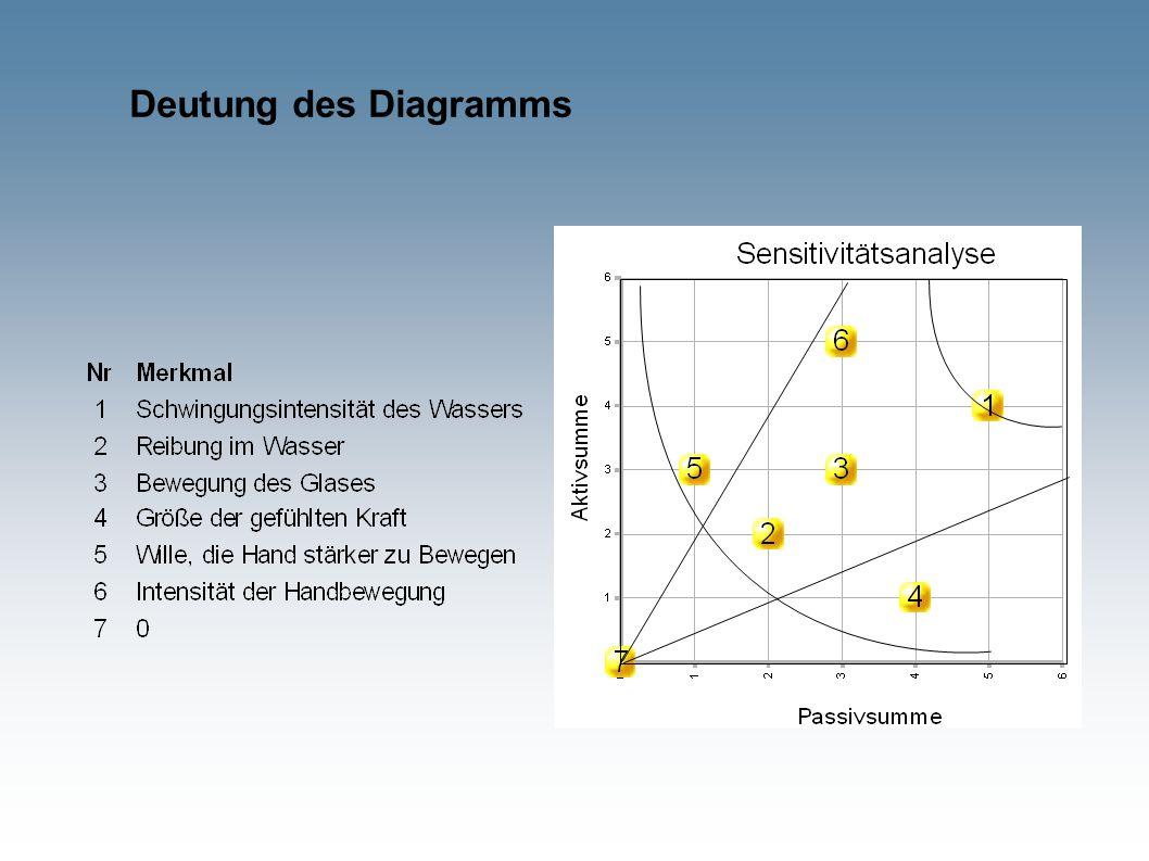 Deutung des Diagramms