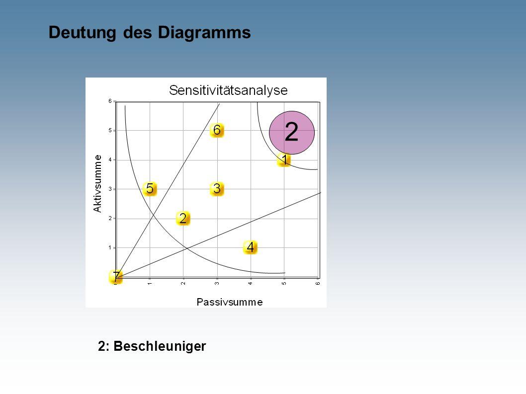 Deutung des Diagramms 2 2: Beschleuniger
