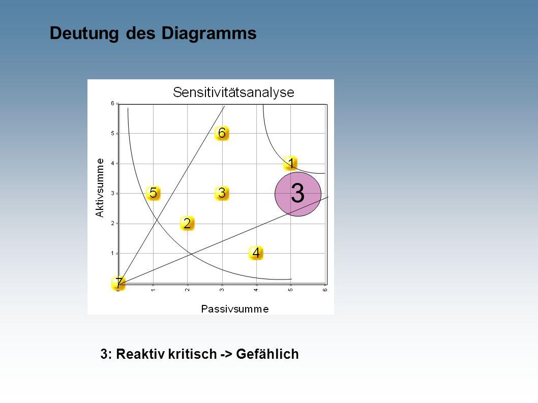 Deutung des Diagramms 3 3: Reaktiv kritisch -> Gefählich