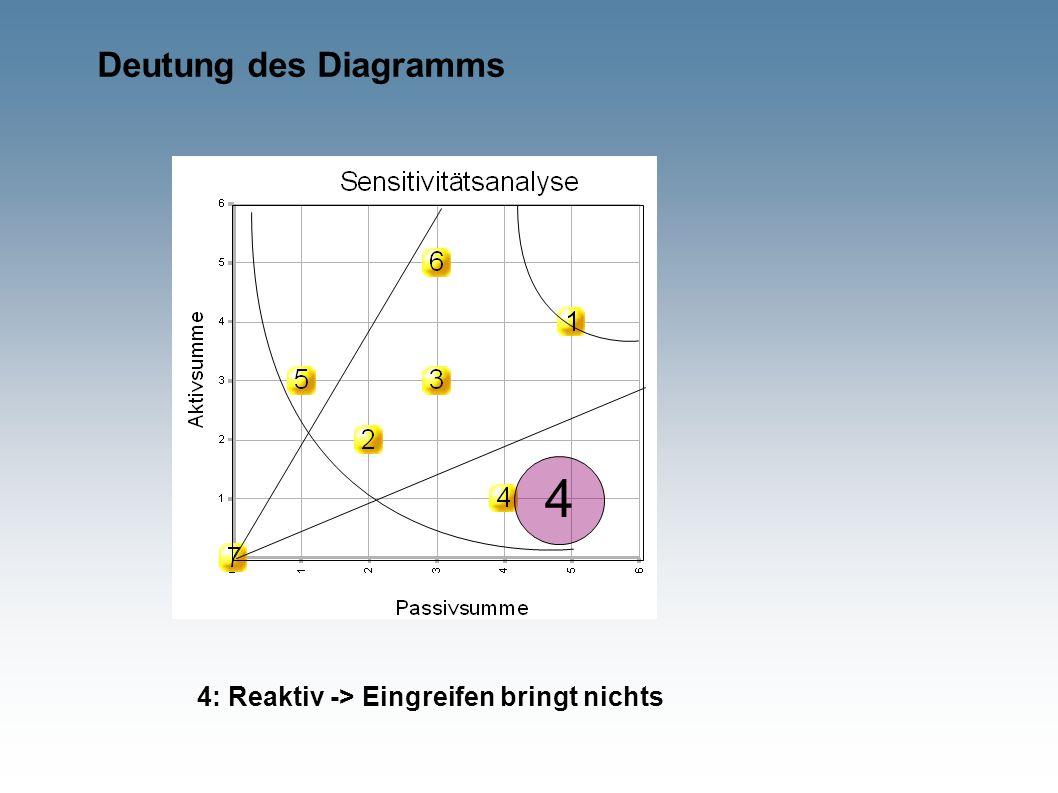 Deutung des Diagramms 4 4: Reaktiv -> Eingreifen bringt nichts