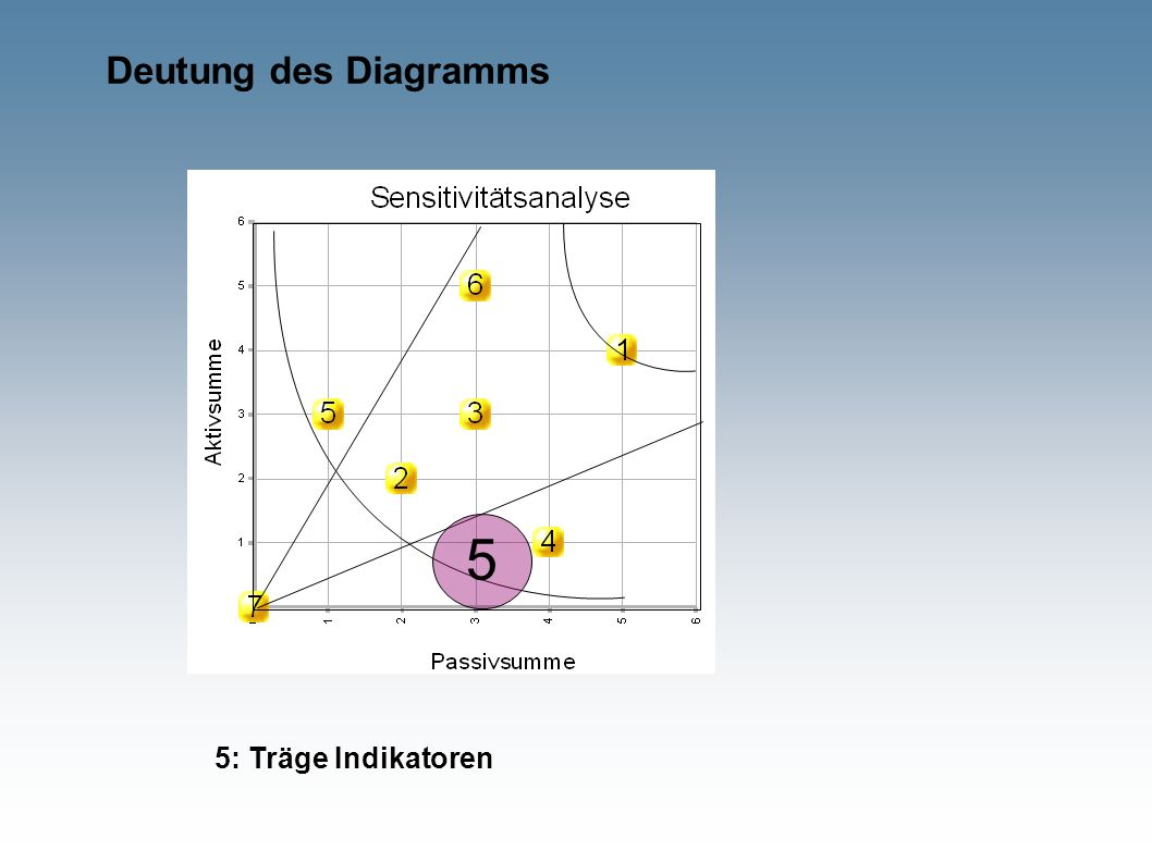 Deutung des Diagramms 5 5: Träge Indikatoren