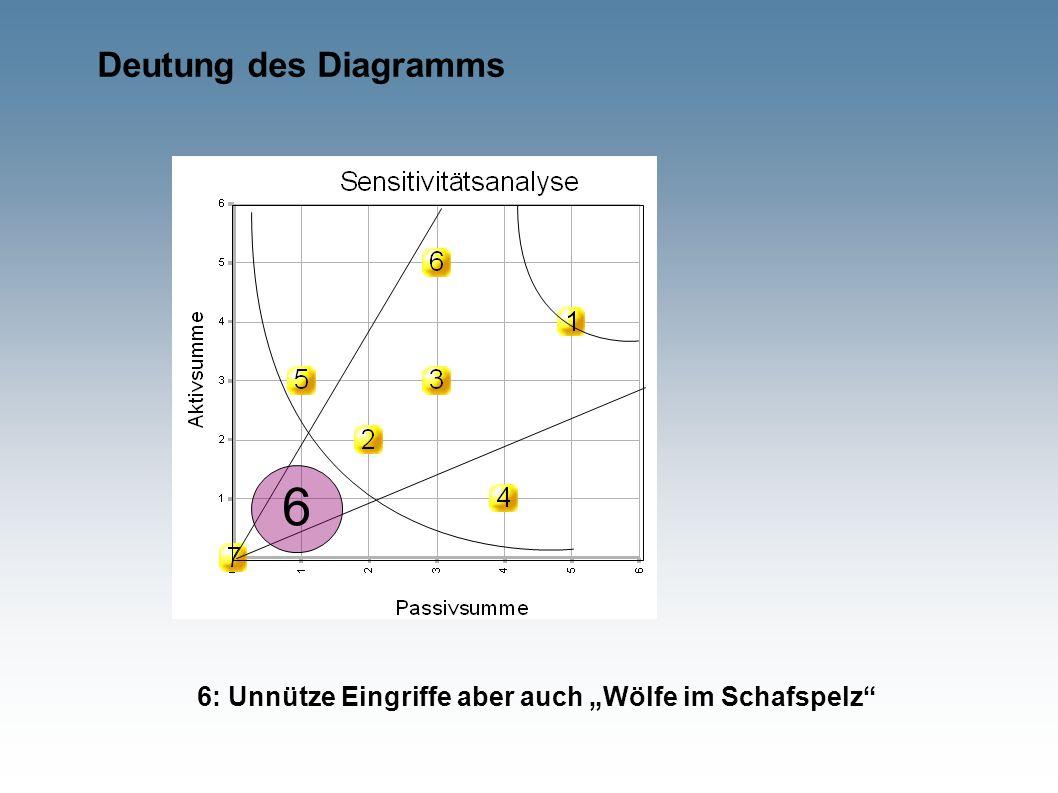 """Deutung des Diagramms 6 6: Unnütze Eingriffe aber auch """"Wölfe im Schafspelz"""""""