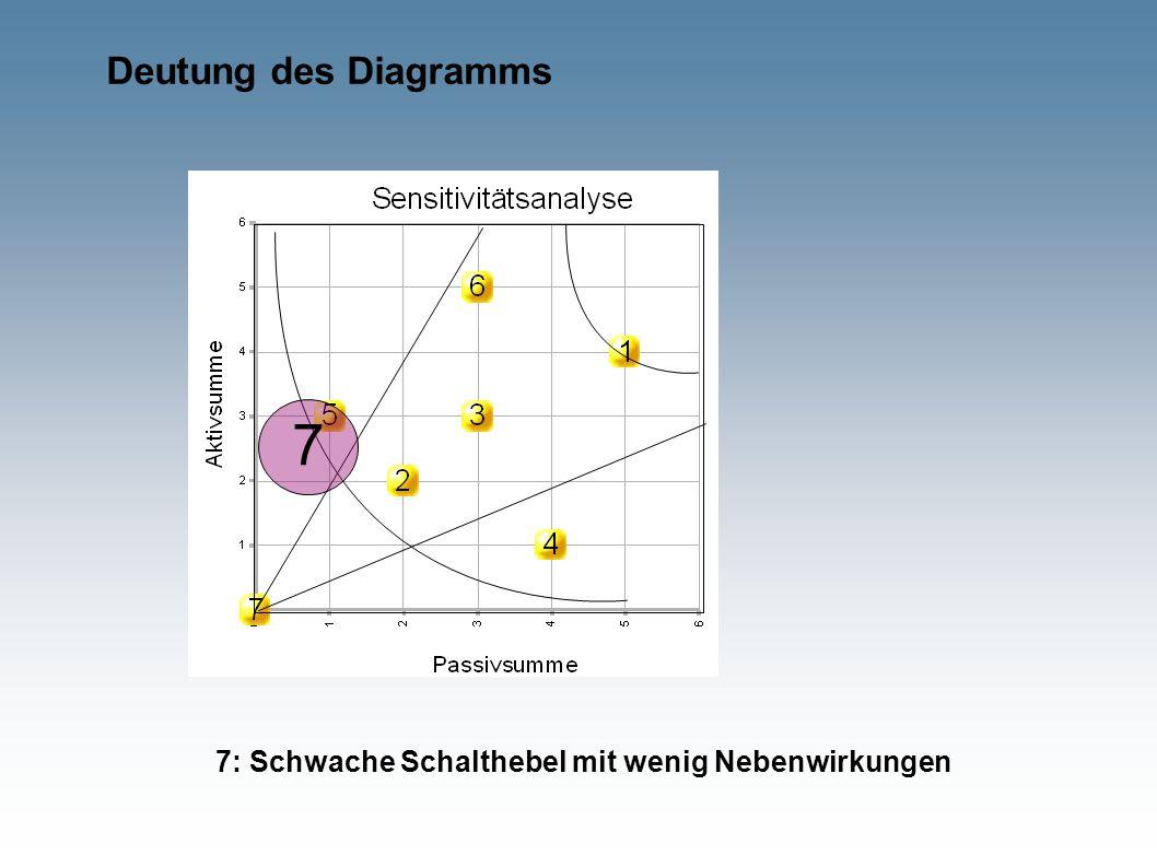 Deutung des Diagramms 7 7: Schwache Schalthebel mit wenig Nebenwirkungen