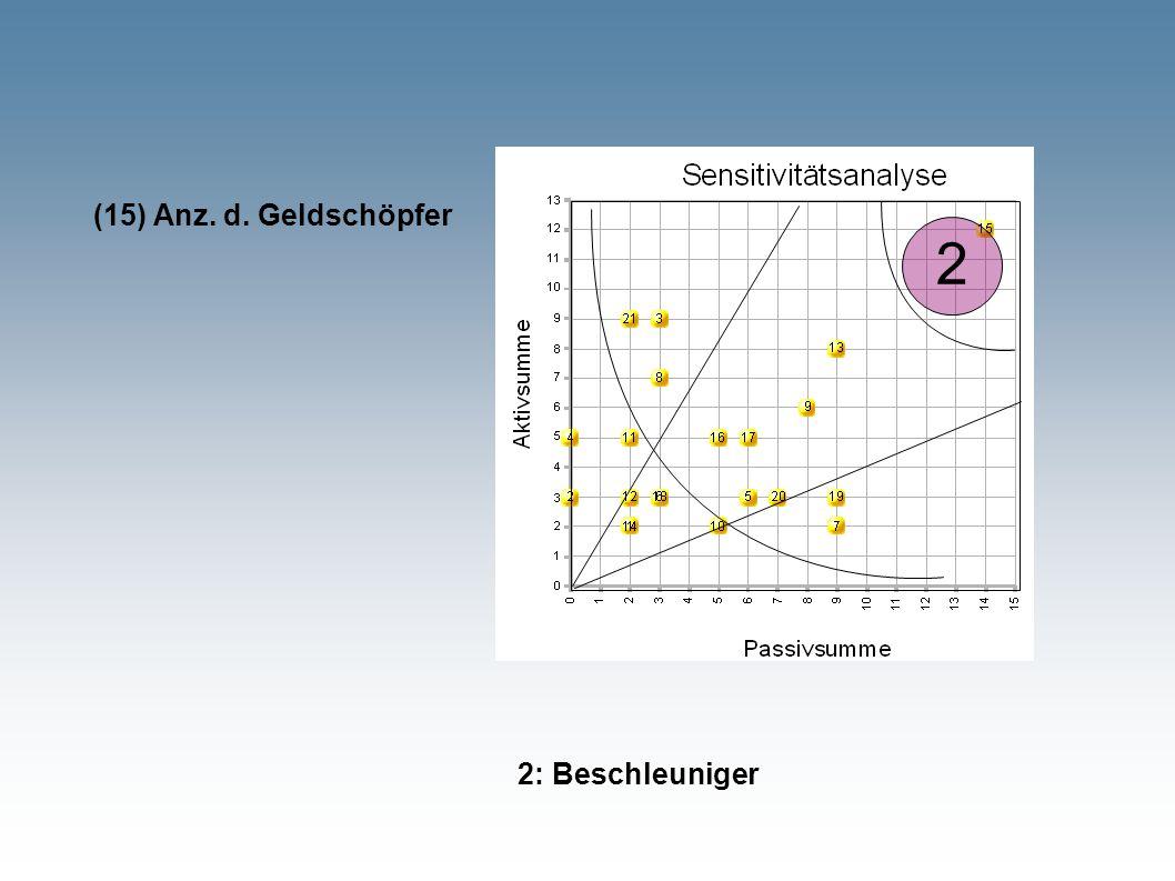 2 2: Beschleuniger (15) Anz. d. Geldschöpfer