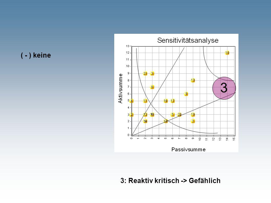 3 3: Reaktiv kritisch -> Gefählich ( - ) keine