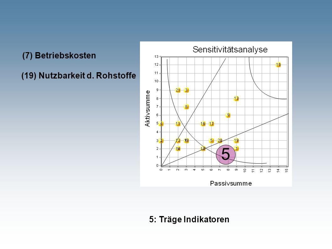 5 5: Träge Indikatoren (7) Betriebskosten (19) Nutzbarkeit d. Rohstoffe