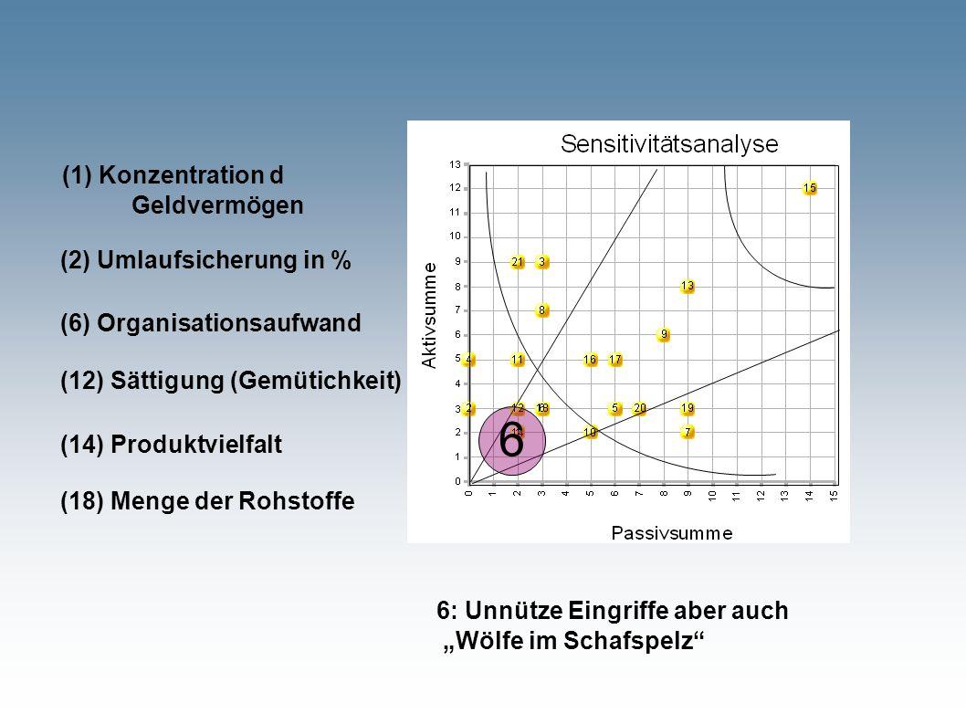"""6 6: Unnütze Eingriffe aber auch """"Wölfe im Schafspelz (1) Konzentration d Geldvermögen (6) Organisationsaufwand (2) Umlaufsicherung in % (12) Sättigung (Gemütichkeit) (14) Produktvielfalt (18) Menge der Rohstoffe"""