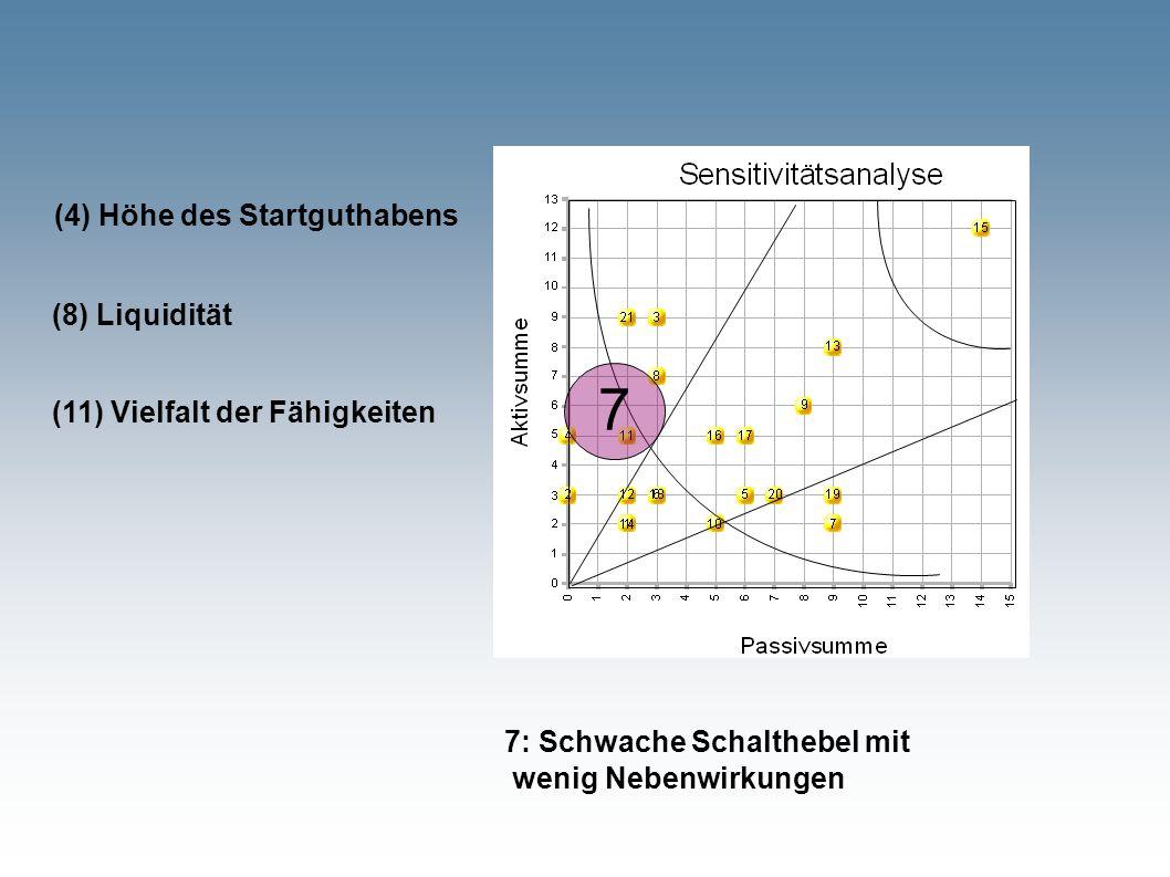 7 7: Schwache Schalthebel mit wenig Nebenwirkungen (4) Höhe des Startguthabens (11) Vielfalt der Fähigkeiten (8) Liquidität