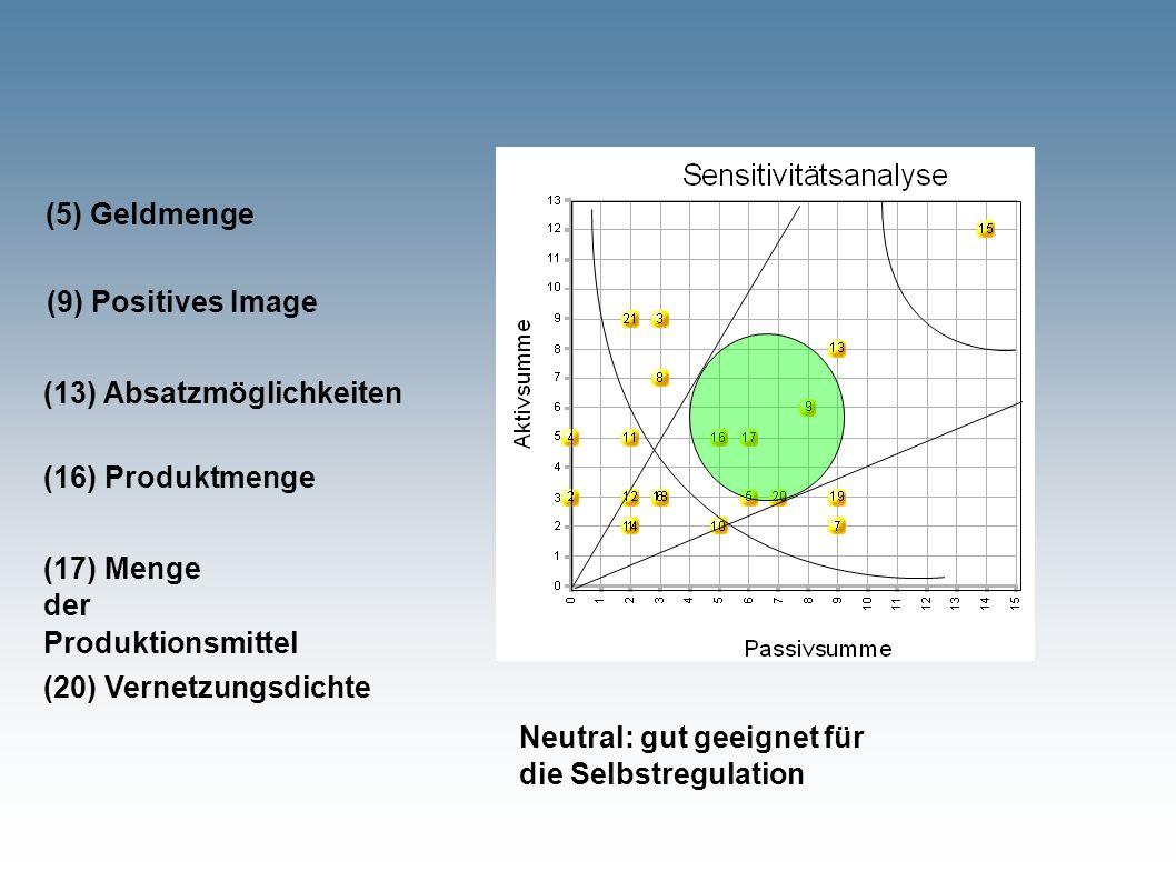 Neutral: gut geeignet für die Selbstregulation (9) Positives Image (16) Produktmenge (13) Absatzmöglichkeiten (20) Vernetzungsdichte (5) Geldmenge (17