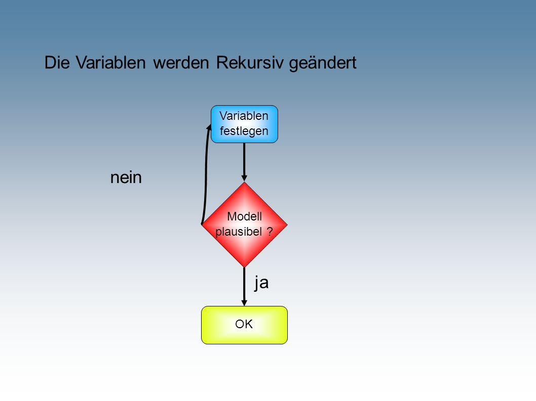 Die Variablen werden Rekursiv geändert Variablen festlegen OK Modell plausibel ? nein ja