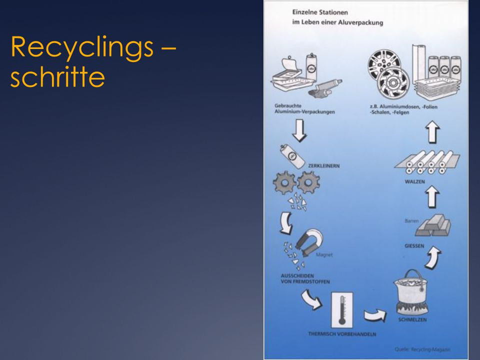 Recyclings – schritte