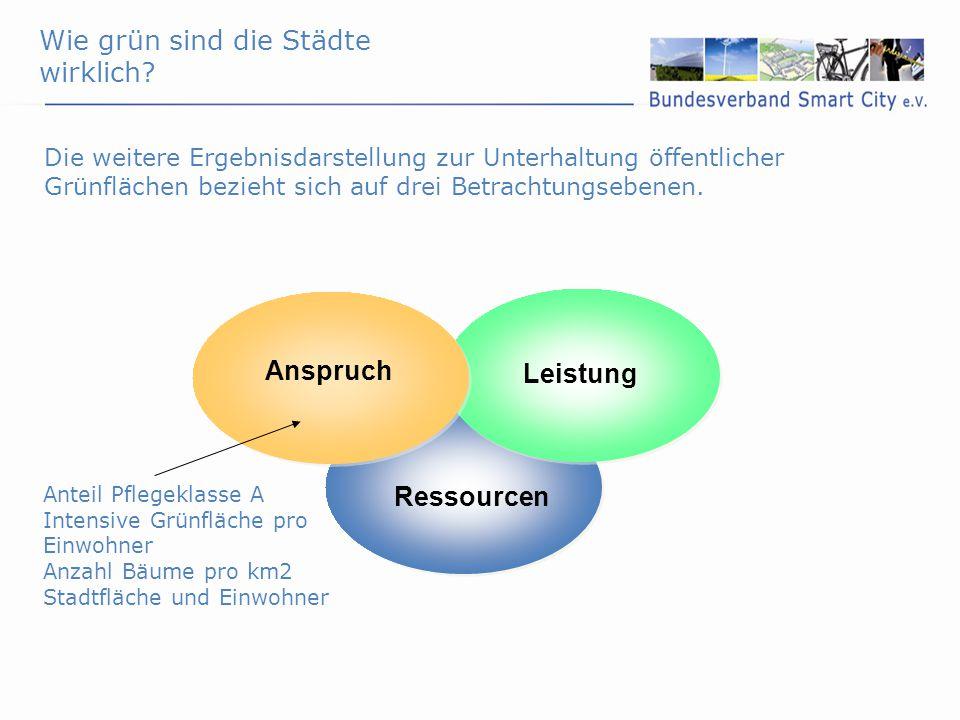 Die weitere Ergebnisdarstellung zur Unterhaltung öffentlicher Grünflächen bezieht sich auf drei Betrachtungsebenen. Ressourcen Leistung Anspruch Wie g
