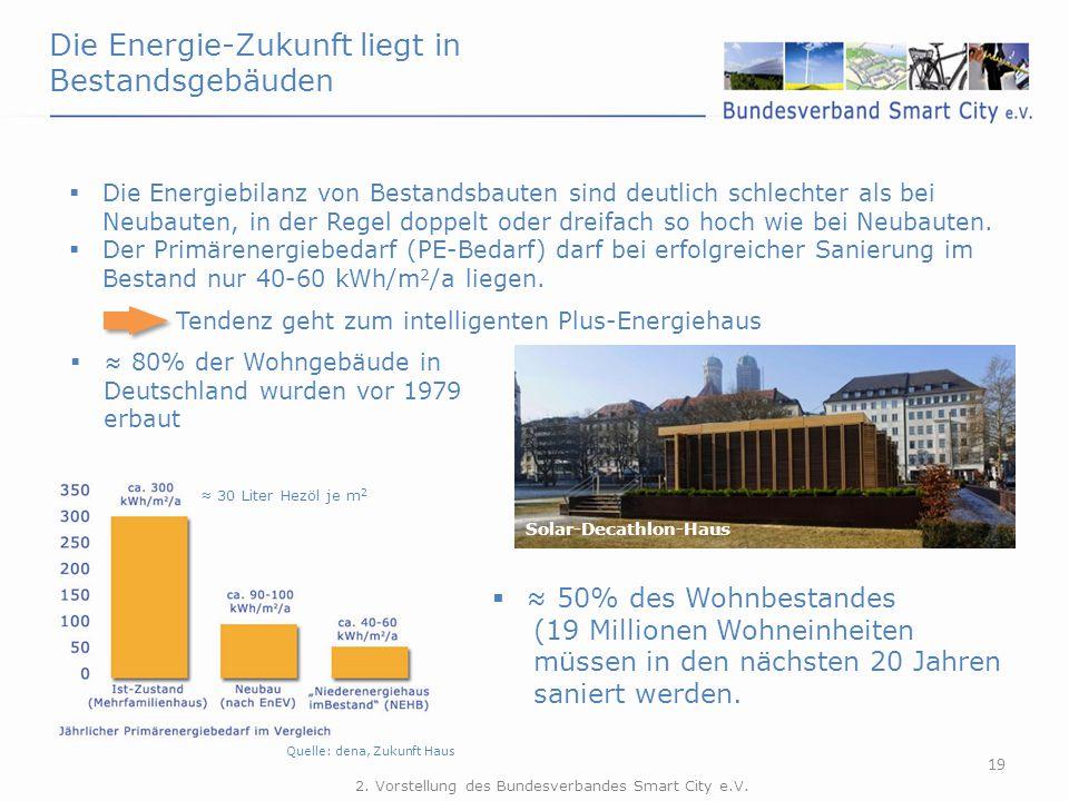 Die Energie-Zukunft liegt in Bestandsgebäuden 19  Die Energiebilanz von Bestandsbauten sind deutlich schlechter als bei Neubauten, in der Regel doppe