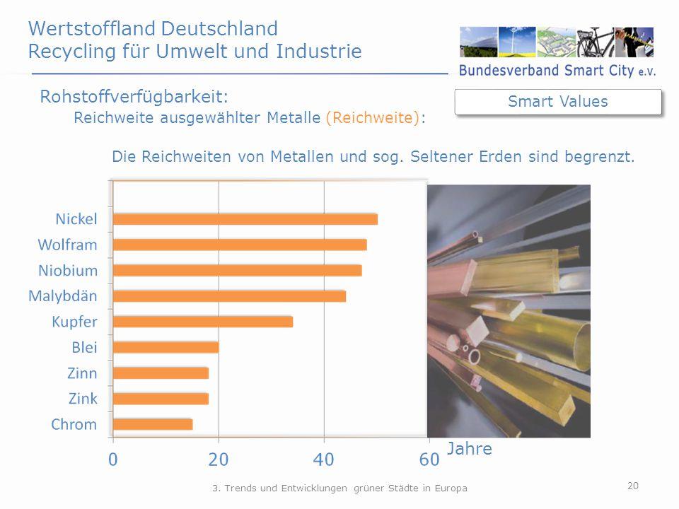Wertstoffland Deutschland Recycling für Umwelt und Industrie 20 Rohstoffverfügbarkeit: Reichweite ausgewählter Metalle (Reichweite): Jahre 3. Trends u