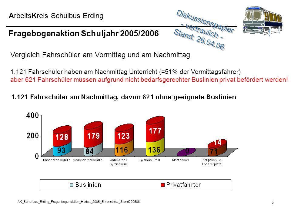 AK_Schulbus_Erding_Fragenbogenaktion_Herbst_2005_Erkenntniss_Stand220506 6 ArbeitsKreis Schulbus Erding Fragebogenaktion Schuljahr 2005/2006 Vergleich