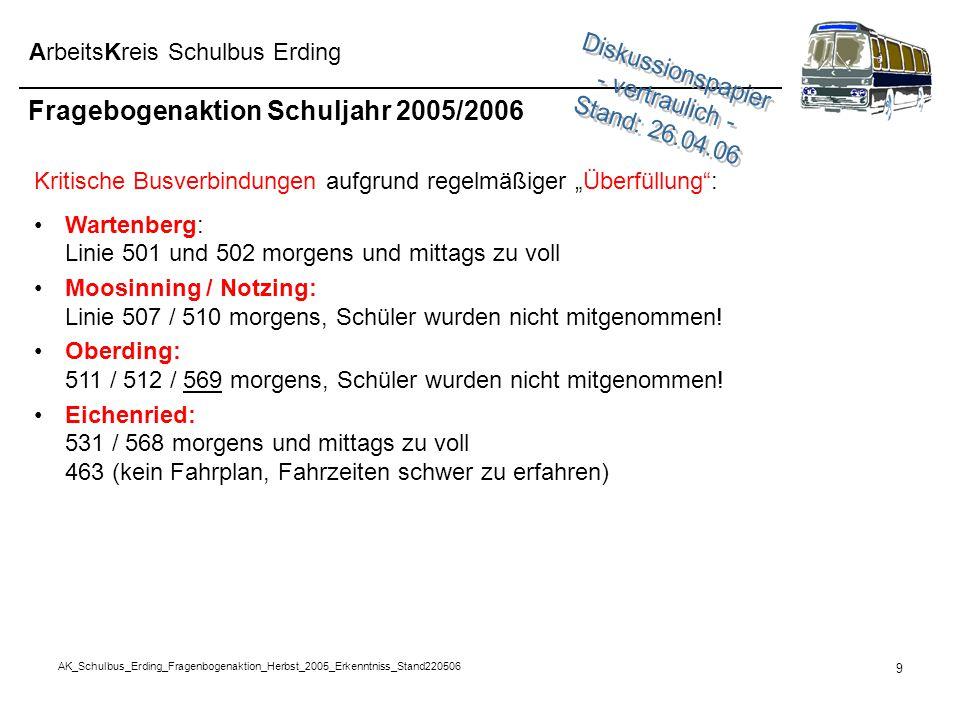 AK_Schulbus_Erding_Fragenbogenaktion_Herbst_2005_Erkenntniss_Stand220506 9 ArbeitsKreis Schulbus Erding Fragebogenaktion Schuljahr 2005/2006 Kritische