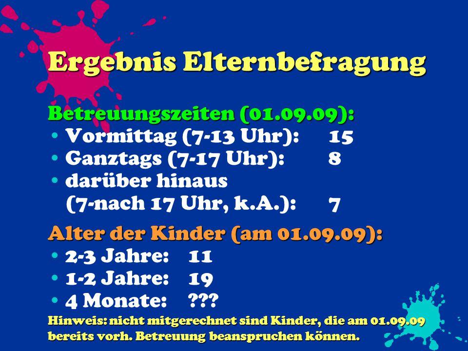 Ergebnis Elternbefragung Betreuungszeiten (01.09.09): Vormittag (7-13 Uhr):15 Ganztags (7-17 Uhr):8 darüber hinaus (7-nach 17 Uhr, k.A.):7 Alter der Kinder (am 01.09.09): 2-3 Jahre:11 1-2 Jahre:19 4 Monate: .