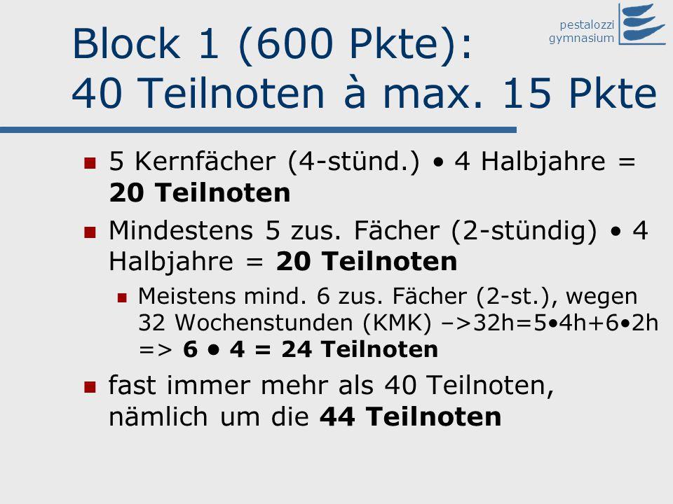 pestalozzi gymnasium Block 1 (600 Pkte): 40 Teilnoten à max. 15 Pkte 5 Kernfächer (4-stünd.) 4 Halbjahre = 20 Teilnoten Mindestens 5 zus. Fächer (2-st