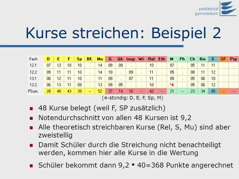 pestalozzi gymnasium Kurse streichen: Beispiel 2 48 Kurse belegt (weil F, SP zusätzlich) Notendurchschnitt von allen 48 Kursen ist 9,2 Alle theoretisc