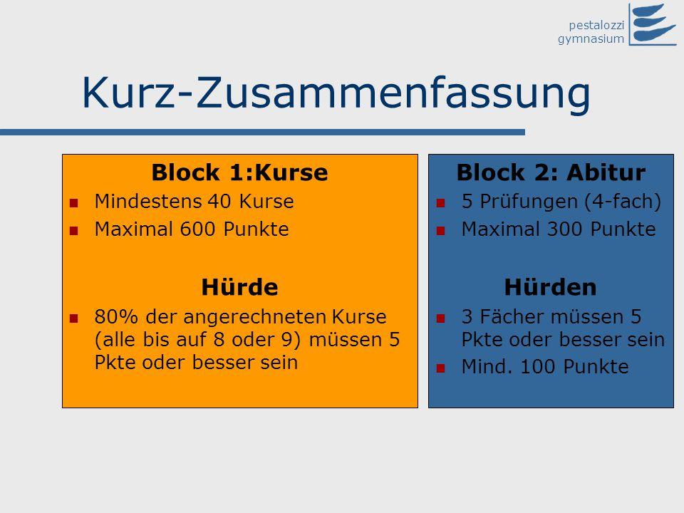 pestalozzi gymnasium Kurz-Zusammenfassung Block 1:Kurse Mindestens 40 Kurse Maximal 600 Punkte Hürde 80% der angerechneten Kurse (alle bis auf 8 oder