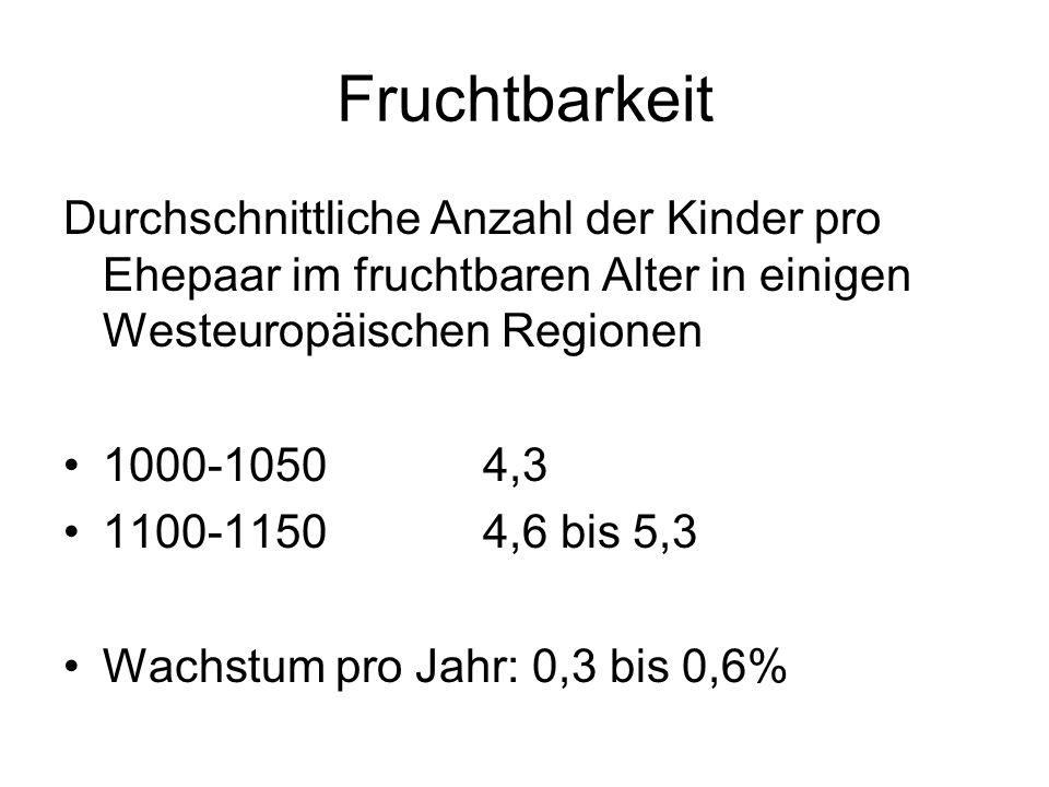 Fruchtbarkeit Durchschnittliche Anzahl der Kinder pro Ehepaar im fruchtbaren Alter in einigen Westeuropäischen Regionen 1000-10504,3 1100-11504,6 bis 5,3 Wachstum pro Jahr: 0,3 bis 0,6%