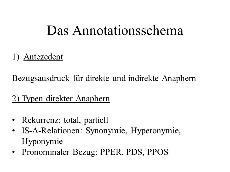 Das Annotationsschema 1)Antezedent Bezugsausdruck für direkte und indirekte Anaphern 2) Typen direkter Anaphern Rekurrenz: total, partiell IS-A-Relati