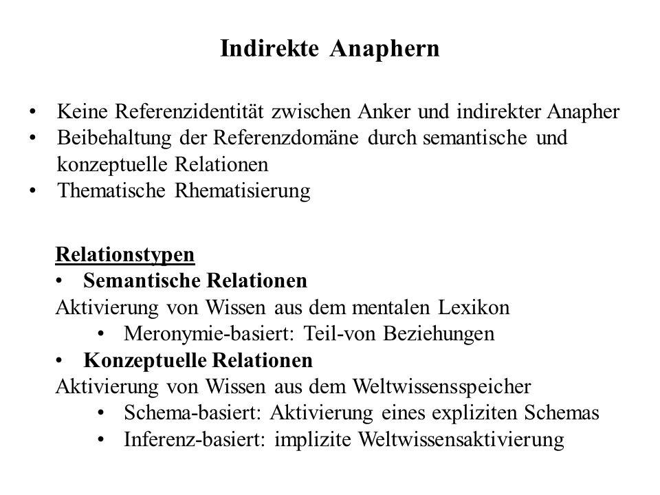 Indirekte Anaphern Keine Referenzidentität zwischen Anker und indirekter Anapher Beibehaltung der Referenzdomäne durch semantische und konzeptuelle Re