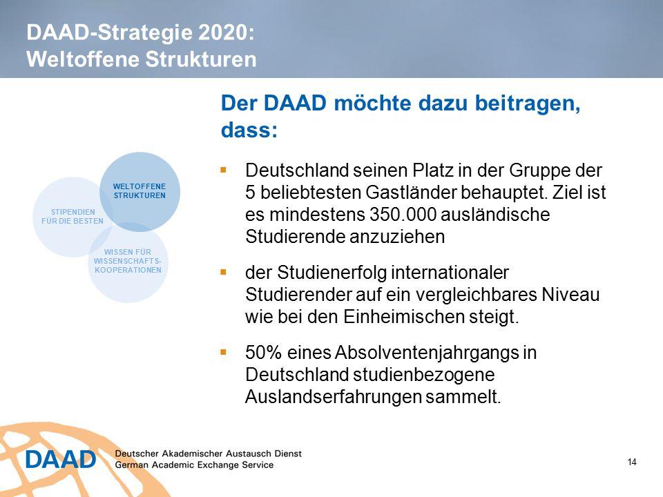 14 DAAD-Strategie 2020: Weltoffene Strukturen Der DAAD möchte dazu beitragen, dass:  Deutschland seinen Platz in der Gruppe der 5 beliebtesten Gastlä