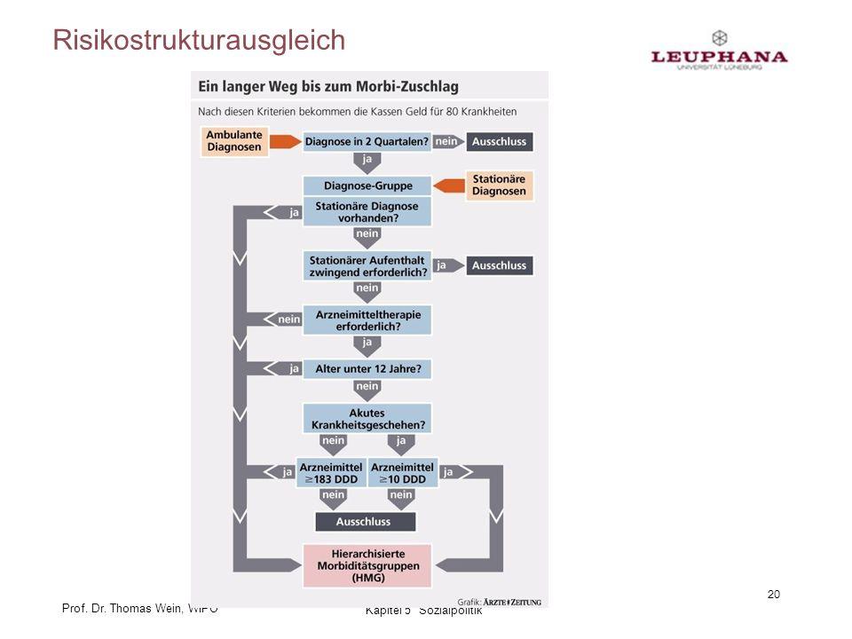Prof. Dr. Thomas Wein, WIPO Risikostrukturausgleich 20 Kapitel 5 Sozialpolitik