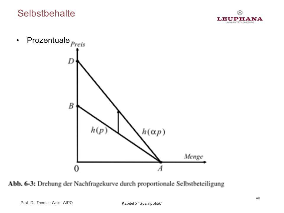 Prof. Dr. Thomas Wein, WIPO Selbstbehalte Prozentuale 40 Kapitel 5 Sozialpolitik
