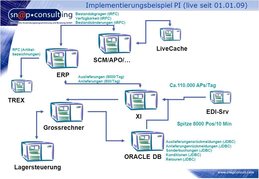 Implementierungsbeispiel PI (live seit 01.01.09) Grossrechner Ca.110.000 APs/Tag ERP SCM/APO/… LiveCache XI ORACLE DB Lagersteuerung EDI-Srv TREX Spitze 8000 Pos/10 Min Auslieferungen (8000/Tag) Anlieferungen (800/Tag) RFC (Artikel- bezeichnungen) Auslieferungensrückmeldungen (JDBC) Anlieferungenrückmeldungen (JDBC) Sonderbuchungen (JDBC) Konditionen (JDBC) Retouren (JDBC) Bestandabgragen (tRFC) Verfügbarkeit (tRFC) Bestandsänderungen (tRFC)