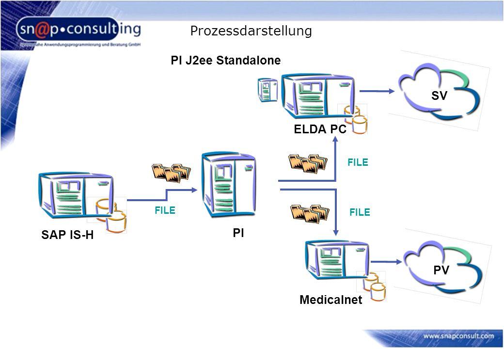 Prozessdarstellung PI SAP IS-H ELDA PC FILE SV Medicalnet PV FILE PI J2ee Standalone