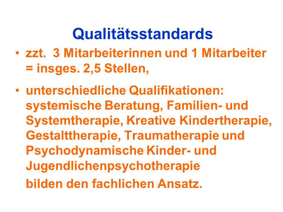 Qualitätsstandards zzt. 3 Mitarbeiterinnen und 1 Mitarbeiter = insges. 2,5 Stellen, unterschiedliche Qualifikationen: systemische Beratung, Familien-