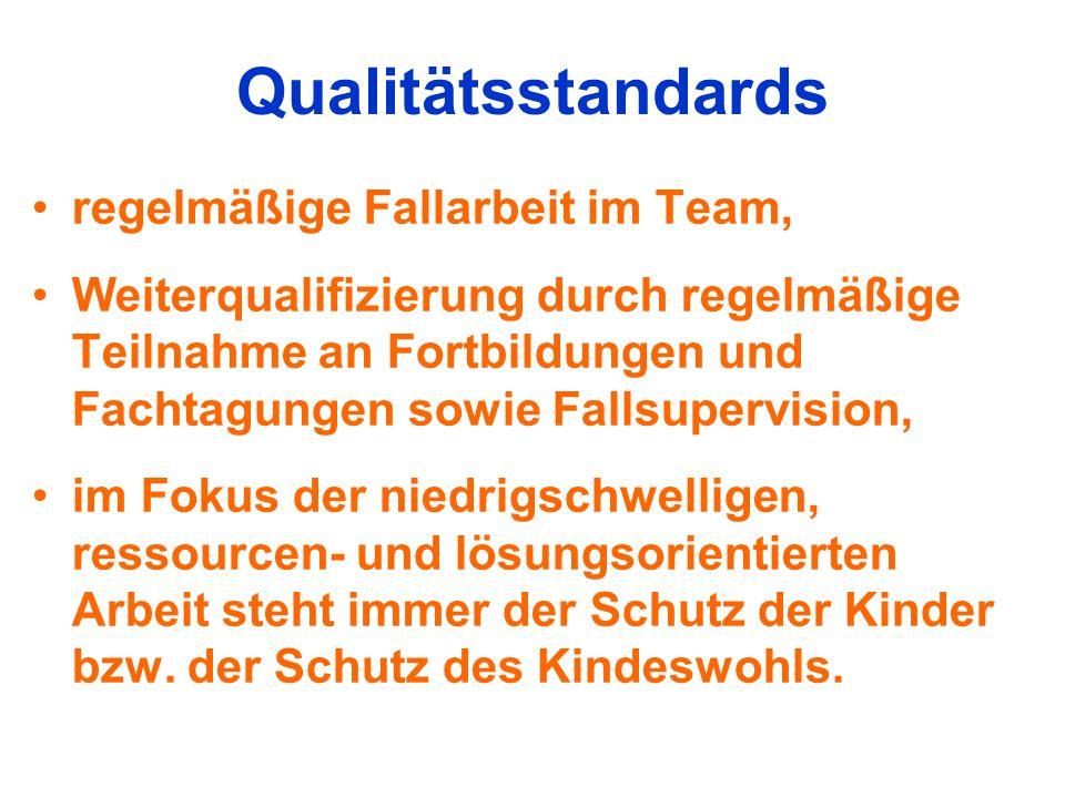 Qualitätsstandards regelmäßige Fallarbeit im Team, Weiterqualifizierung durch regelmäßige Teilnahme an Fortbildungen und Fachtagungen sowie Fallsuperv