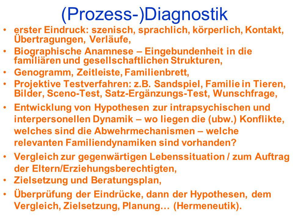 (Prozess-)Diagnostik erster Eindruck: szenisch, sprachlich, körperlich, Kontakt, Übertragungen, Verläufe, Biographische Anamnese – Eingebundenheit in