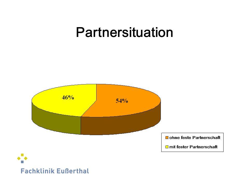 Partnersituation