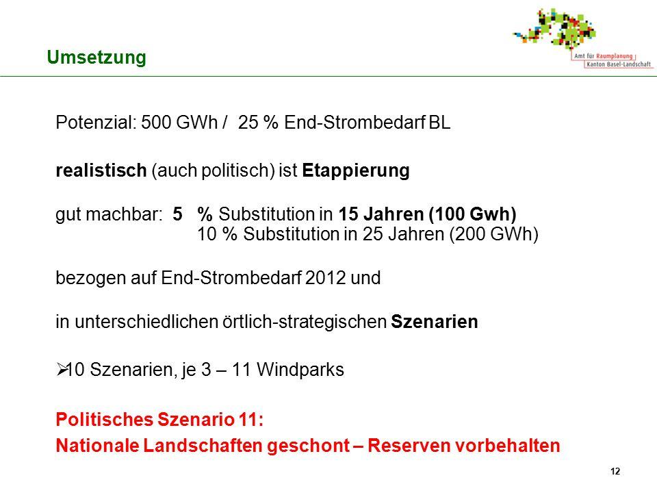 Potenzial: 500 GWh / 25 % End-Strombedarf BL realistisch (auch politisch) ist Etappierung gut machbar: 5 % Substitution in 15 Jahren (100 Gwh) 10 % Su