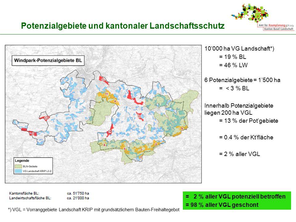 /KP/Hb Potenzialgebiete und kantonaler Landschaftsschutz 10'000 ha VG Landschaft*) = 19 % BL = 46 % LW 6 Potenzialgebiete = 1'500 ha = < 3 % BL Innerh
