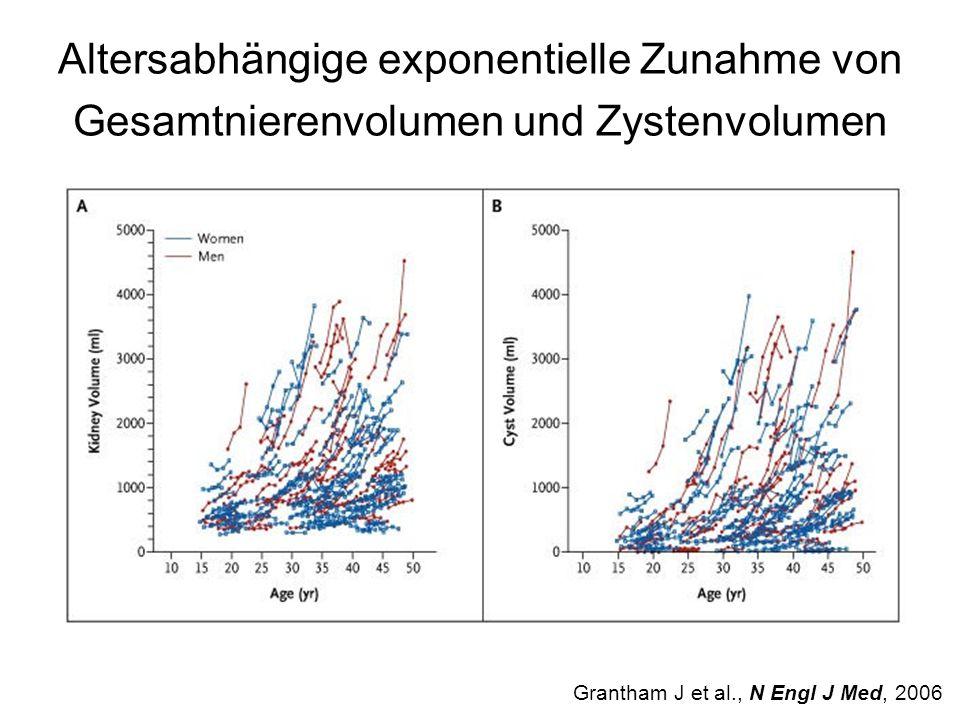 Altersabhängige exponentielle Zunahme von Gesamtnierenvolumen und Zystenvolumen Grantham J et al., N Engl J Med, 2006