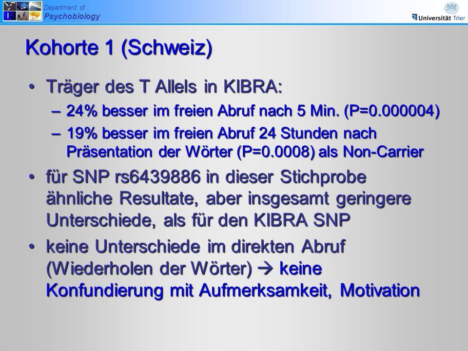 Department of Psychobiology Träger des T Allels in KIBRA:Träger des T Allels in KIBRA: –24% besser im freien Abruf nach 5 Min. (P=0.000004) –19% besse