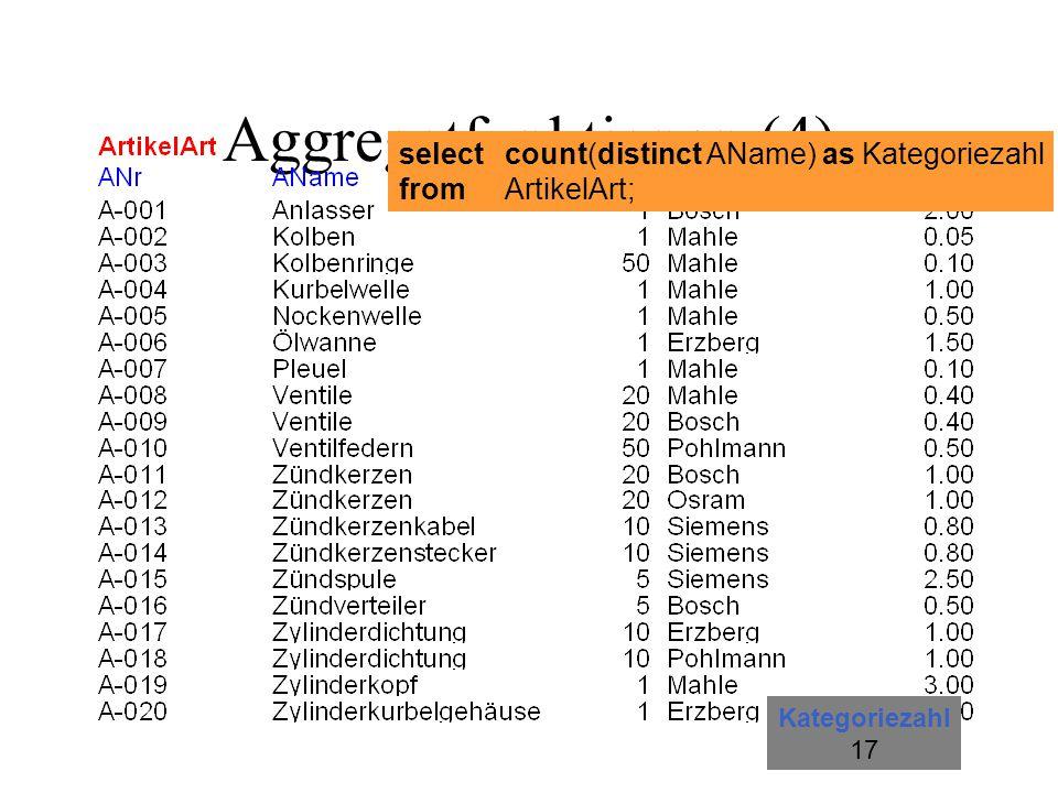 Aggregatfunktionen (5) Gesamtgewicht der Lagereinheiten und die Gesamtstückzahl der darin gelagerten Artikel auf dem Lagerhilfsmittel mit der Nummer LH-001 : selectsum(Gewicht) as Gesamtgewicht, sum(Stückzahl) as Gesamtzahl fromLagereinheit whereLhNr = LH-001 ;