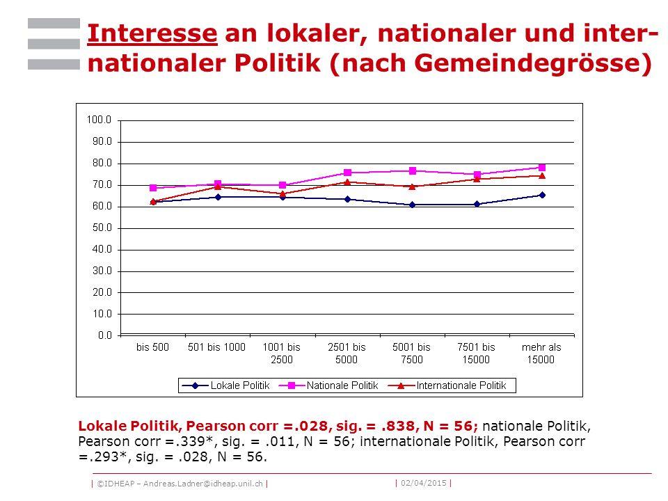 | ©IDHEAP – Andreas.Ladner@idheap.unil.ch | | 02/04/2015 | Interesse an lokaler, nationaler und inter- nationaler Politik (nach Gemeindegrösse) Lokale Politik, Pearson corr =.028, sig.