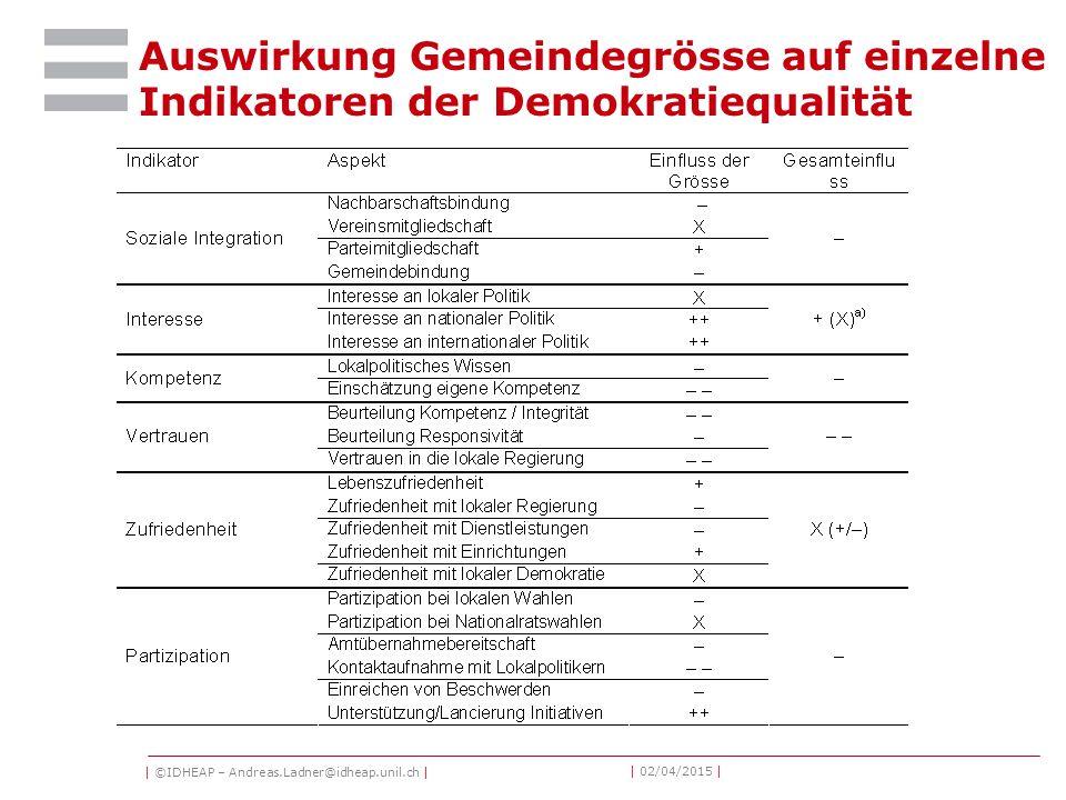 | ©IDHEAP – Andreas.Ladner@idheap.unil.ch | | 02/04/2015 | Auswirkung Gemeindegrösse auf einzelne Indikatoren der Demokratiequalität